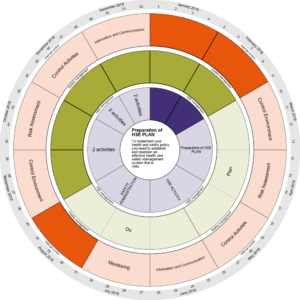 Activity Planner Presentation as an annual cycle / a year wheel